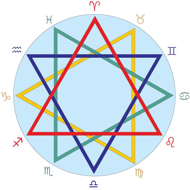 Astrology 1